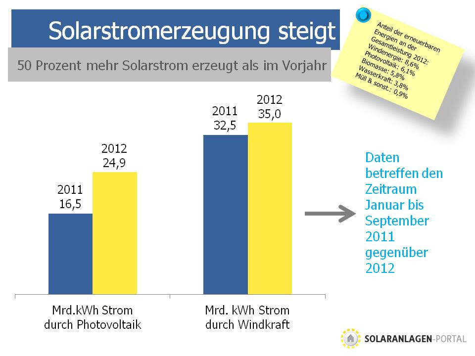 Stromerzeugung aus Photovoltaik steigt 2012 auf Rekordwert