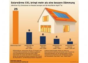 Solarwaerme effizienter als Daemmung_Grafik_BSW-Solar