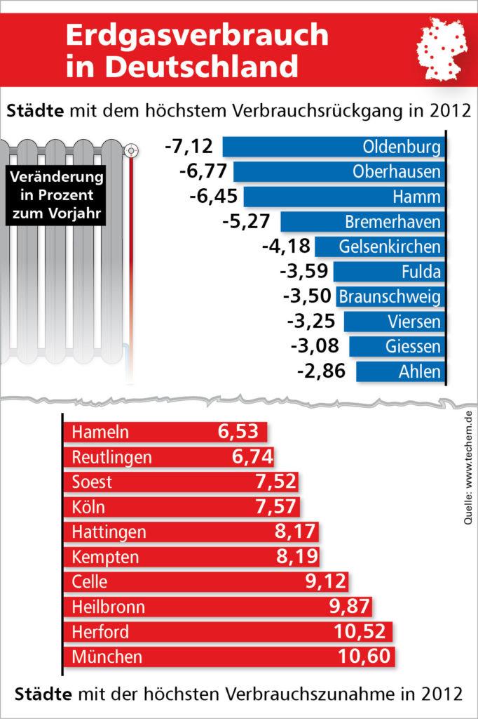 Energiekennwerte-Studie 2013: so viel mussten Haushalte im Durchschnitt mehr zahlen_Grafik_Techem