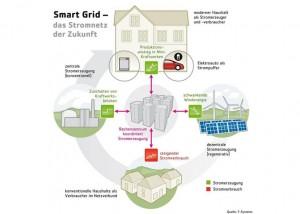 Telekom bietet Mini-BHKW an_Grafik_Deutsche Telekom AG