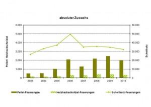 Ueber 1,2 Millionen Holzheizungen in Niedersachsen_hier_Absoluter Zuwachs an Holzheizungen in Niedersachsen_Grafik_LWK Niedersachsen
