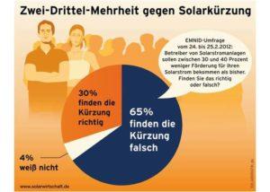 Umweltausschuss empfiehlt Nachbesserungen bei Photovoltaik Einspeiseverguetung_Grafik_BSW-Solar