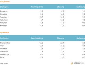 Heizkosten Prognose: 2012 mussten deutsche mehr heizen