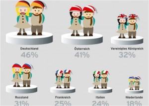 Vaillant Waermebarometer: Grosser Europavergleich in sieben Ländern (Grafik: Vaillant)