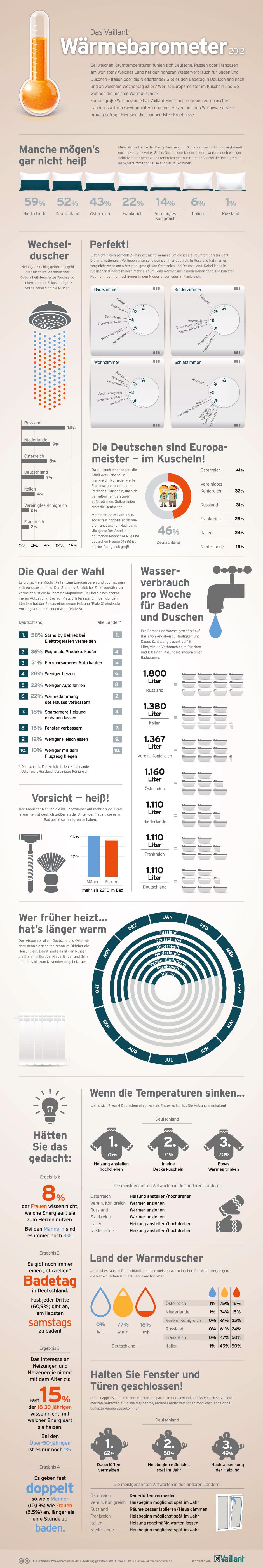 In welchen Ländern bleibt das Schlafzimmer kalt? Wo wohnen die Spitzenreiter im Wechselduschen? Diese und andere Ergebnisse zeigt die Vaillant Infografik.