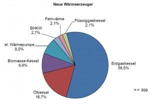 Waermepumpen Nummer 1 im Neubau_Grafik_KfW