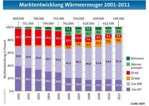 Waermepumpenabsatz steigt um 21 Prozent_Grafik_BDH