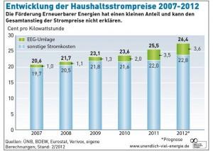 Wirtschaftlichkeit Erdreich-Waermepumpen trotzen steigenden Strompreisen_hier_Entwicklung der Haushaltsstrompreise_Grafik_Agentur fuer Erneuerbare Energien