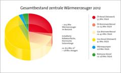 ZIV und BDH: Wärmemarkt stagniert immer stärker_Grafik_BDH_Köln