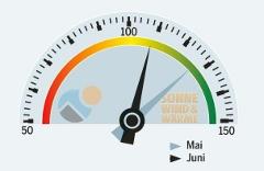 barometer_juni