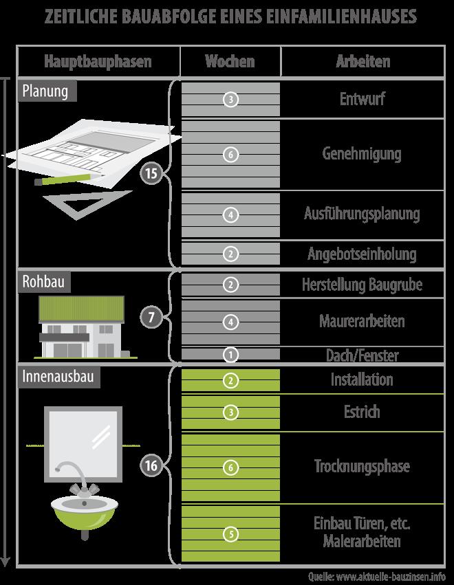 Der Bau eines Energiesparhauses | Haus&Co Magazin