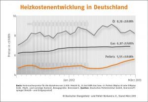 Holzpelletpreis steigt im März weiter_Grafik_Deutscher_Energieholz_und_Pellet-Verband