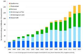 AG Energiebilanzen legt Jahresprognose vor: Erneuerbare Energien legen stark zu_Grafik_AG_Energiebilanzen