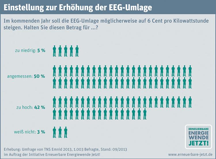 mehrheit der deutschen ist gegen einen f rderstopp f r erneuerbare energien haus co magazin. Black Bedroom Furniture Sets. Home Design Ideas