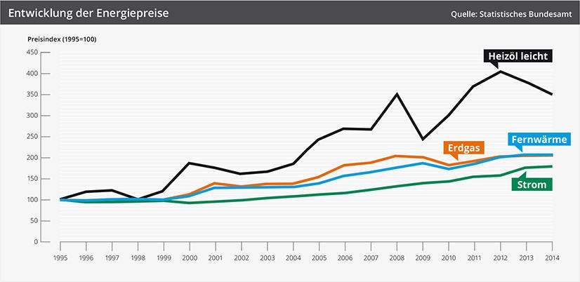 Grafik - Entwicklung der Energiepreise
