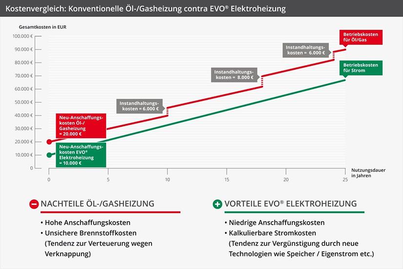 Grafik - Kostenvergleich Öl-/Gasheizung und Elektroheizung