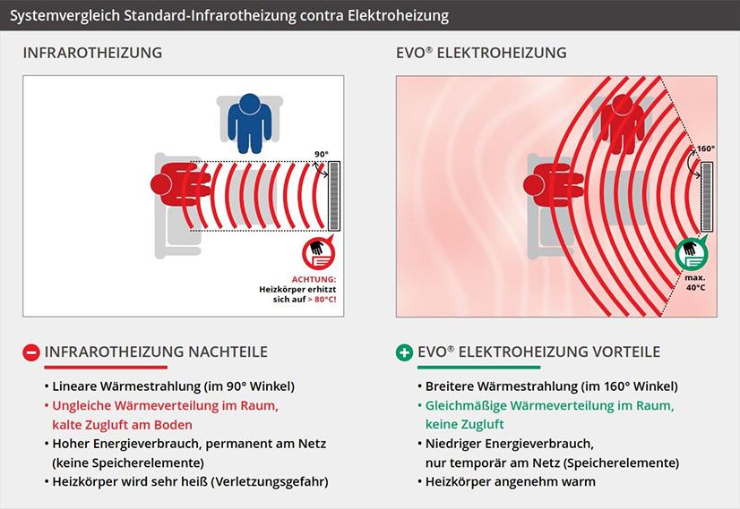 Grafik - Vergleich einer Infrarotheizung mit einer EVO-Elektroheizung