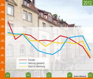 Daemmen-und-Sanieren.de und EnBauSa veröffentlichen Deutschen Sanierungsindex DESAX_Grafik_Enbausa