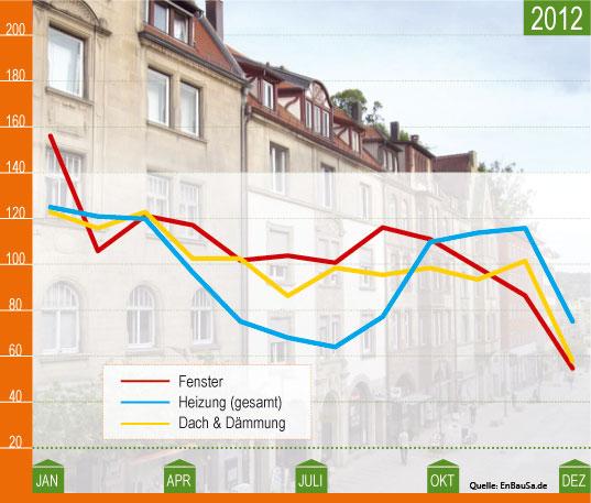 sanierungsindex_2012