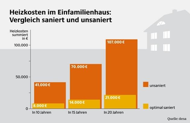 LBS Studie: Besitzer von energetisch sanierten Immobilien sind mit Investition zufrieden_dena