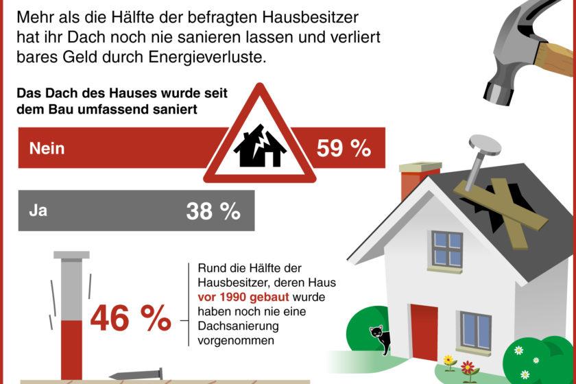 Mehr als die Hälfte der deutschen Hausbesitzer haben ihr Dach noch nie sanieren lassen. Dass sie so hohe Energieverluste in Kauf nehmen, wissen die meisten nicht. (Grafik: Braas GmbH)