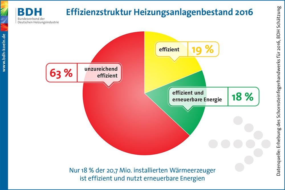 Nahezu zwei von drei Heizungen in Deutschland sind ineffizient, verbrauchen zu viel Energie und verursachen zu hohe Heizkosten.