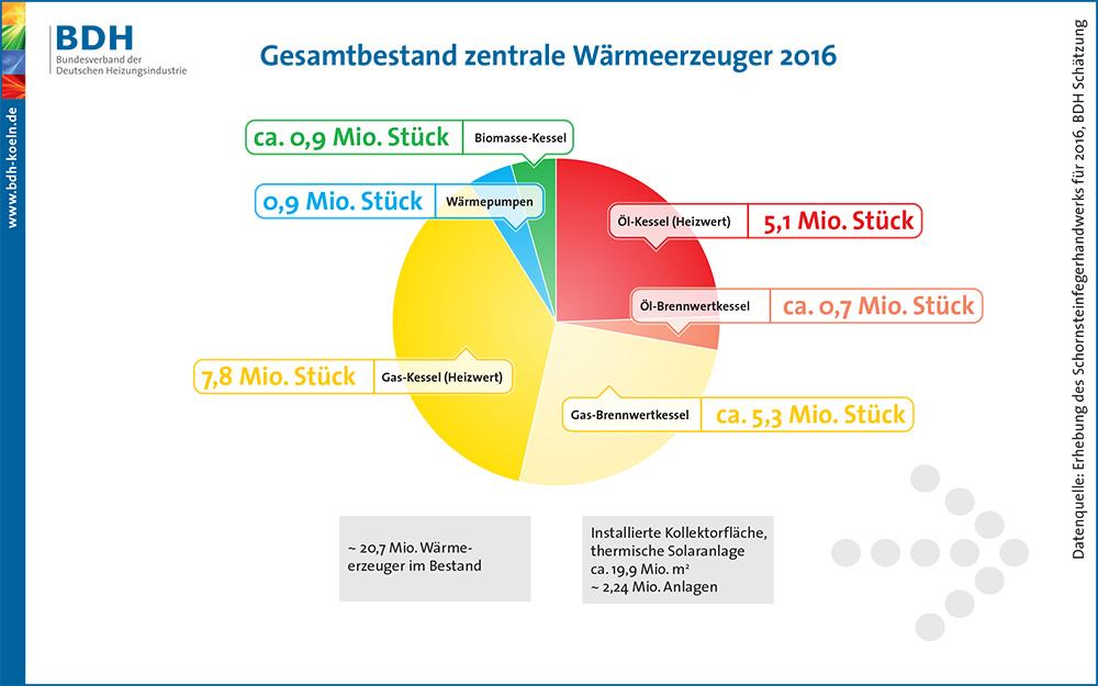 Veraltete Öl- und Gas-Heizungen (Heizwert) dominieren nach wie vor den Heizungsbestand in Deutschland.