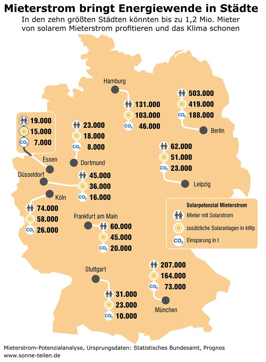 Potenzialanalyse für solaren Mieterstrom in den 10 größten deutschen Städten
