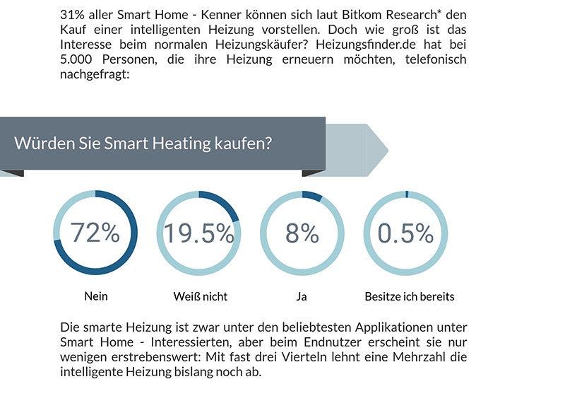Smart Heating lässt noch viele kalt