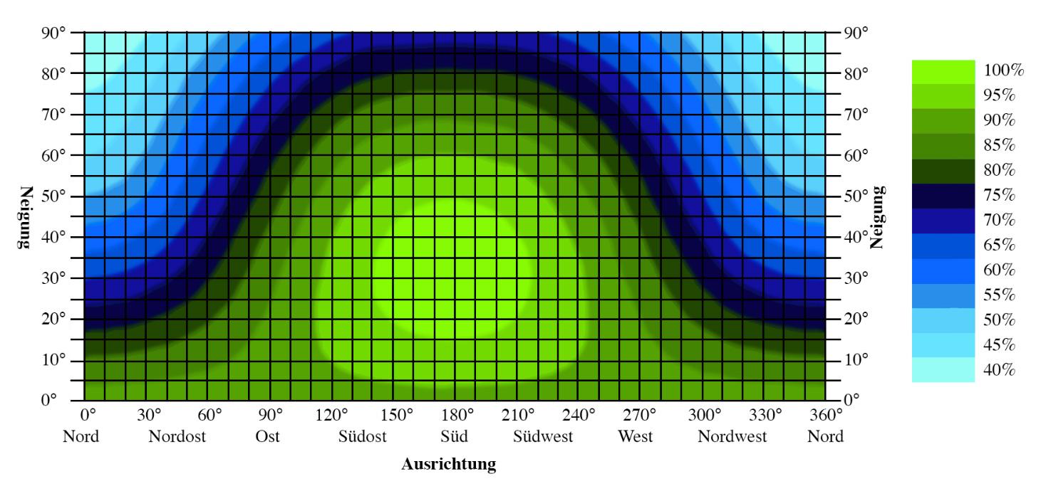 Korrekturfaktor für Ertragsdaten in Abhängigkeit von Ausrichtung und Neigung der Solarmodule in Deutschland. PV-Anlagen mit Solarmodulen mit einer Ausrichtung nach Süden (180°) und einer Neigung von 30° weisen den höchsten Ertrag auf und werden mit 100% referenziert. Weichen Ausrichtung und/oder Neigung der Solarmodule von diesen Wert ab, reduziert sich der Jahresertrag der PV-Anlage.