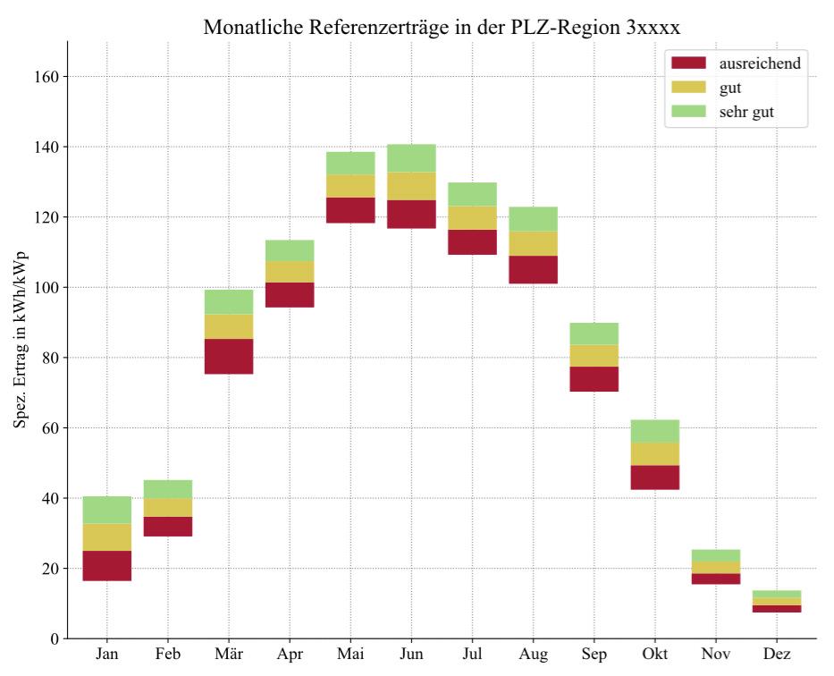 Ertragsreferenzplot der monatlichen spezifischen Erträge in kWh/kWp für den Postleitzahlbereich 3xxxx im Kalenderjahr 2017.