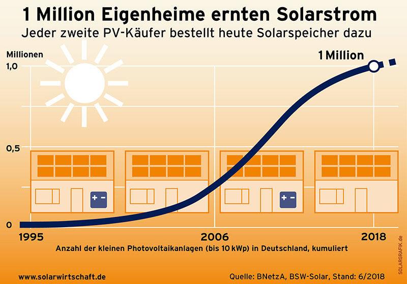 Eine Million Solaranlagen auf heimischen Dächern - und steigend