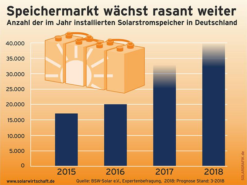 Zubau von Solarspeichern in Deutschland