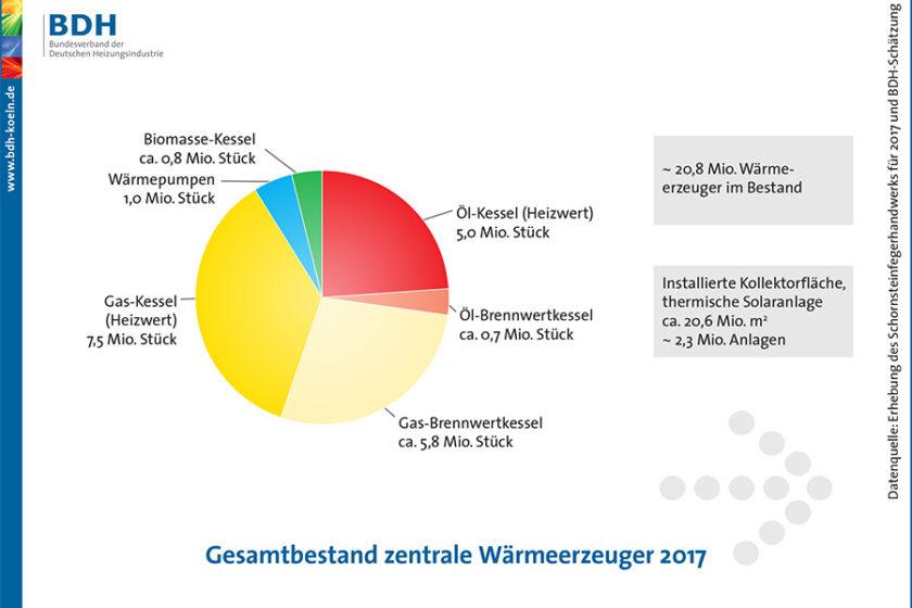 Gesamtbestand zentrale Wärmeerzeuger 2017