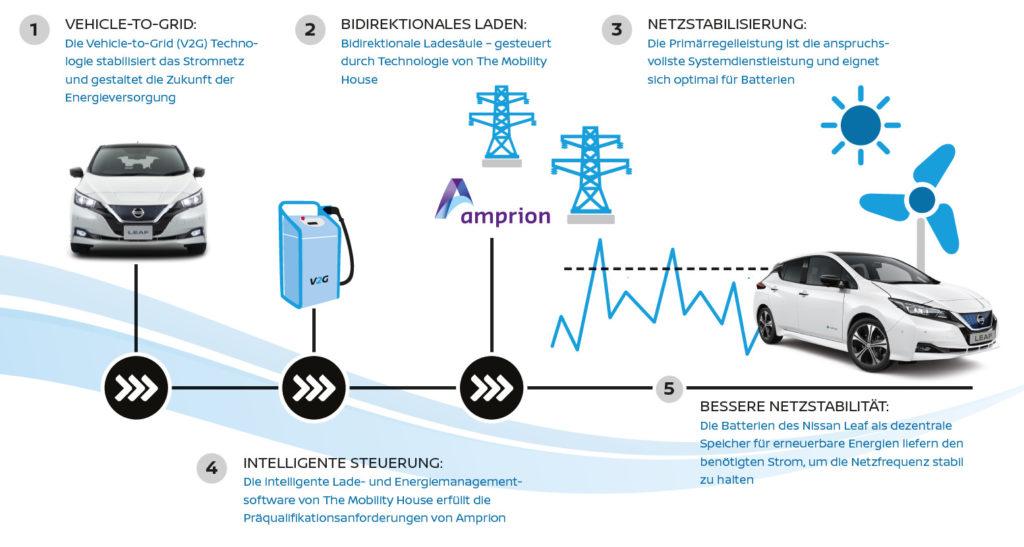Schwankungen im Stromnetz können durch die Erbringung von Primärregelleistung ausgeglichen werden. (Foto: The Mobility House / Nissan)