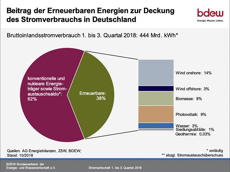 Beitrag der Erneuerbaren Energien zur Deckung des Stromverbrauchs in Deutschland: 38 Prozent