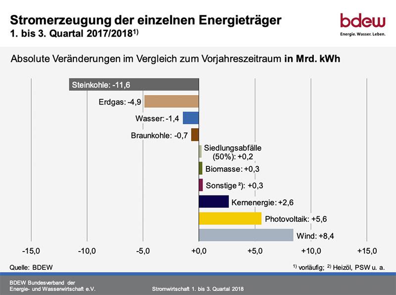 Stromerzeugung der einzelnen Energieträger 2018