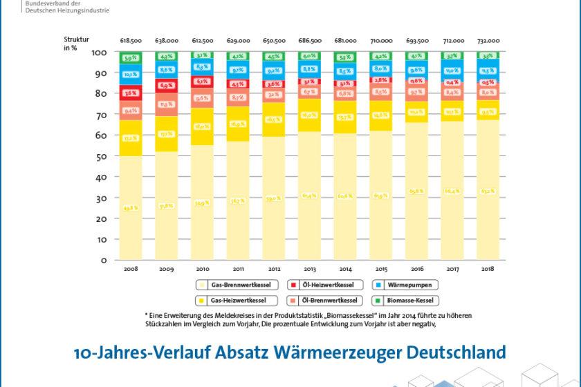 10 Jahres Verlauf beim Absatz von Wärmeerzeugern in Deutschland 2008 - 2018