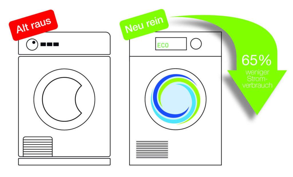 Wäschetrockner mit Wärmepumpentechnologie verbrauchen im Vergleich zu herkömmlichen Kondensationstrocknern bis zu 65 Prozent weniger Strom. (Grafik: Gesellschaft für Energiedienstleistungen (GED))