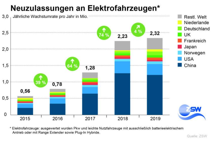 Im Jahr 2019 ist der Bestand an Elektroautos weltweit auf rund 7,9 Millionen gestiegen