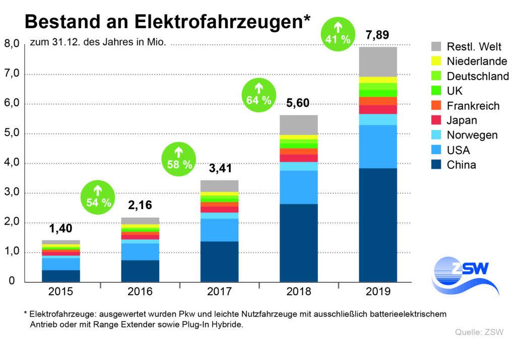 Weltweiter Bestand Elektrofahrzeuge 2015 bis 2019