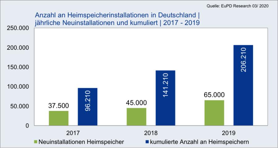 65.000 Heimspeicher wurden 2019 neu in deutschen Eigenheimen installiert. Damit sind bereits über 200.000 Stromspeicher in Privathaushalten vorhanden. | Bildquelle: © EuPD Research