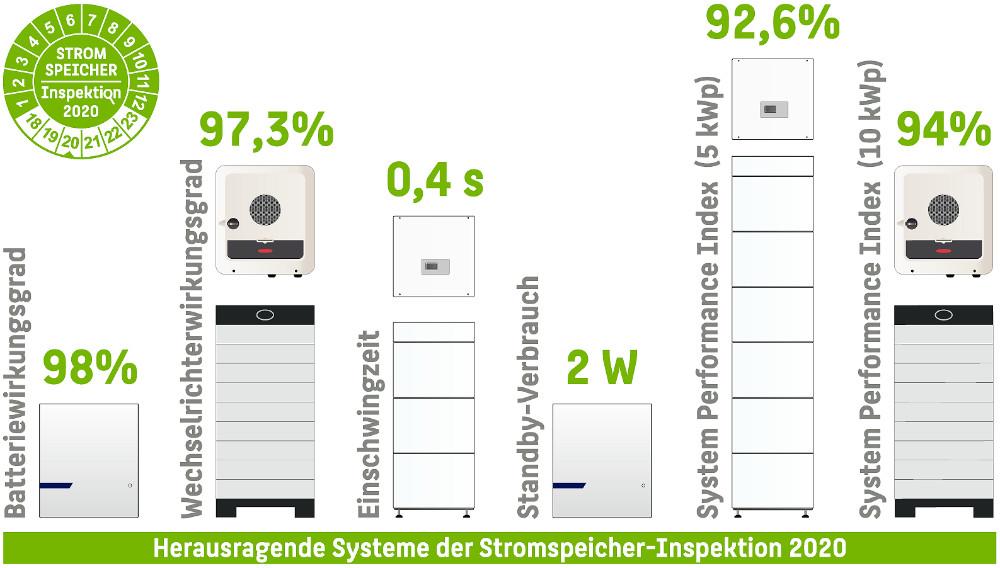 Gleich mehrere Speichersysteme haben in verschiedenen Effizienz-Kategorien der Stromspeicher-Inspektion 2020 neue Bestwerte erzielt. | Bildquelle: © Hochschule für Technik und Wirtschaft Berlin