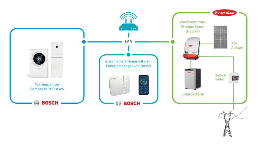 Voraussetzung für den Energiemanager im Bosch Smart Home sind eine Wärmepumpe Compress 7000i AW und eine Photovoltaikanlage mit einem Fronius Symo (Hybrid) Wechselrichter, die beide mit dem Internet-Router verbunden sind. Zusätzlich kann ein Fronius Solarspeicher integriert werden. (Quelle: Bosch)