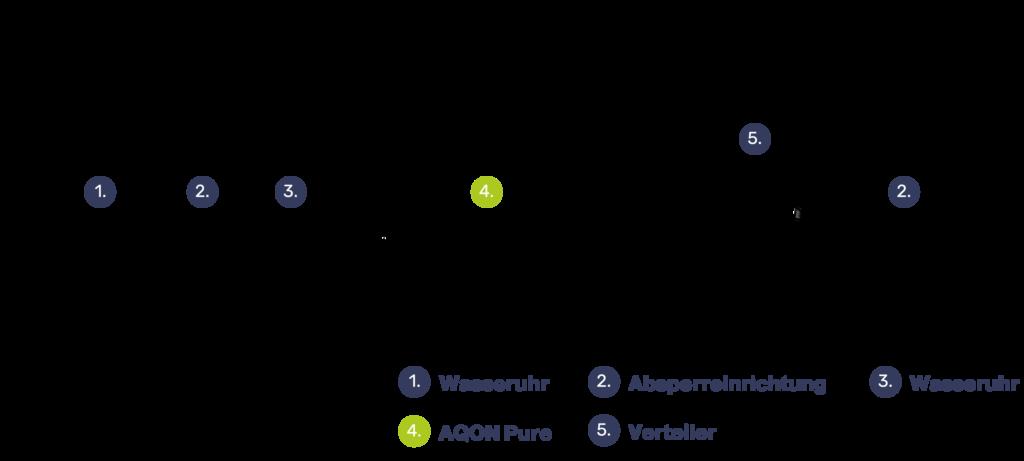 Integration des AQON Pure in die Wasserversorgung (Foto: AQON Water Solutions GmbH)