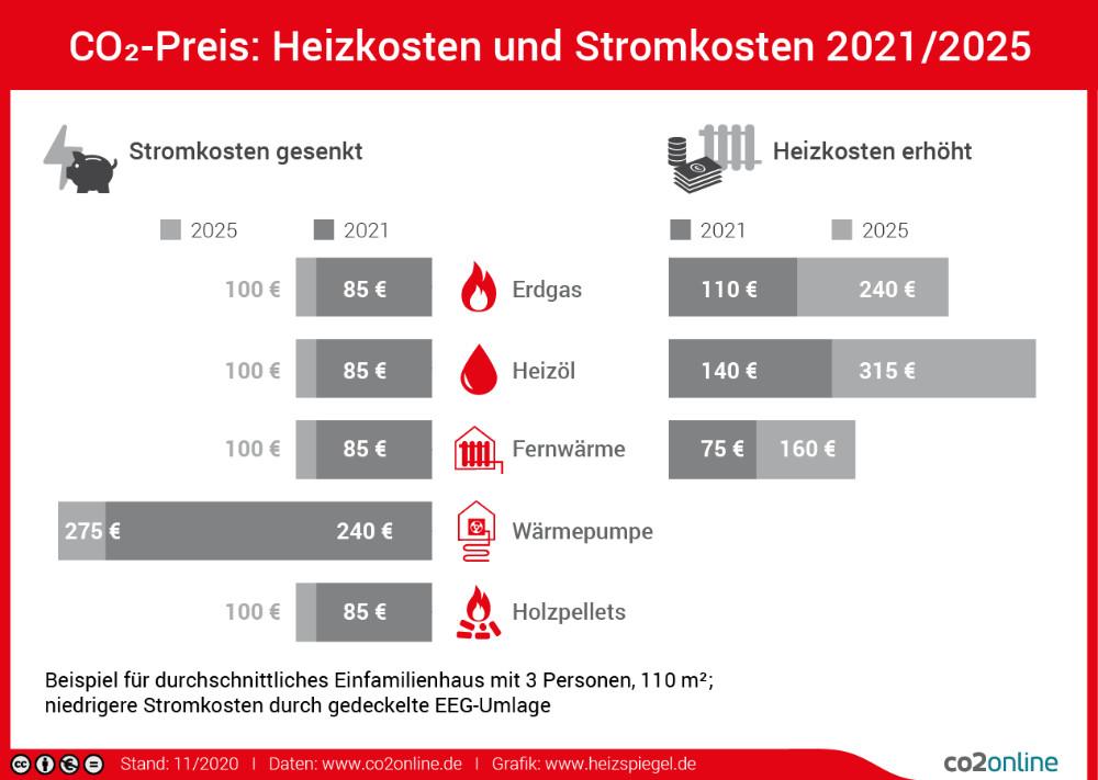Bildquelle: www.heizspiegel.de