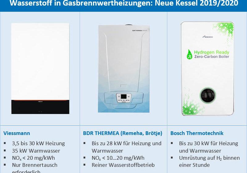 Wasserstoff Gasheizungen