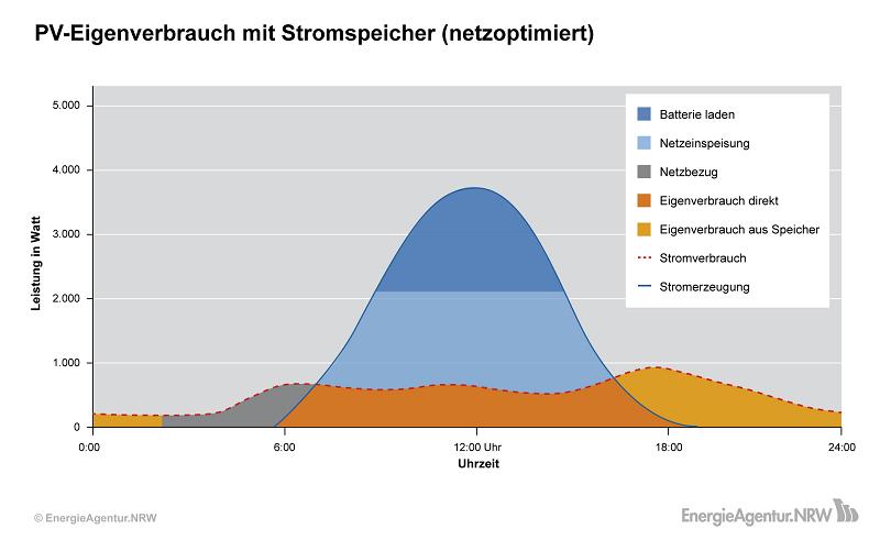 Grafik: PV-Eigenverbrauch mit netzoptimertem Stromspeicher