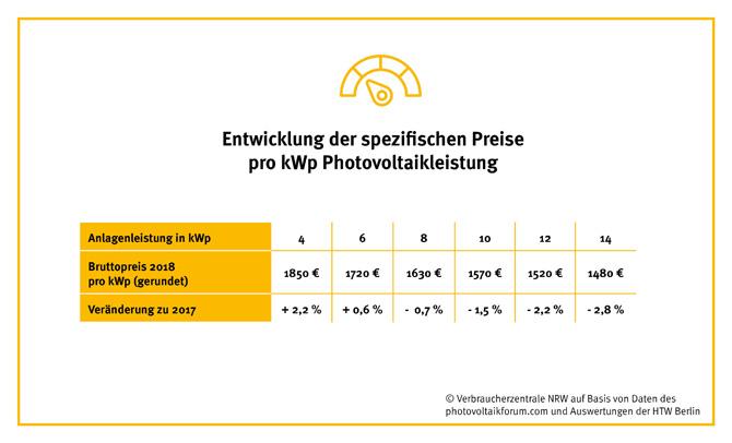 Tabelle: Entwicklung der spezifischen Preise pro kWp Photovoltaikleistung