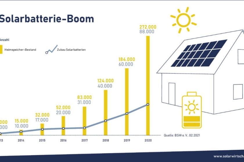 Zubau von PV-Stromspeichern in den Jahren 2013 - 2020 in Deutschland | Bildquelle: ®Bundesverband Solarwirtschaft e. V.